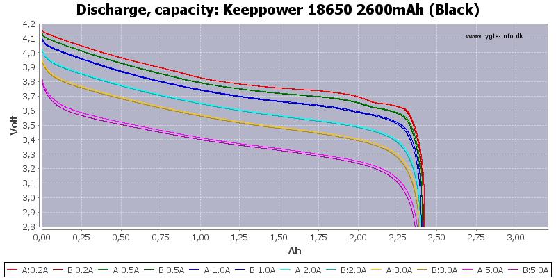 Keeppower%2018650%202600mAh%20(Black)-Capacity