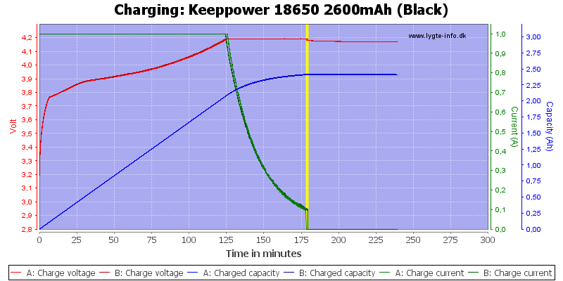 Keeppower%2018650%202600mAh%20(Black)-Charge