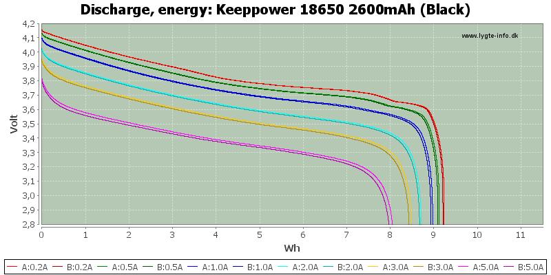 Keeppower%2018650%202600mAh%20(Black)-Energy