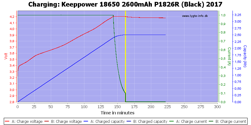 Keeppower%2018650%202600mAh%20P1826R%20(Black)%202017-Charge