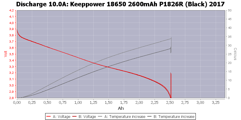 Keeppower%2018650%202600mAh%20P1826R%20(Black)%202017-Temp-10.0
