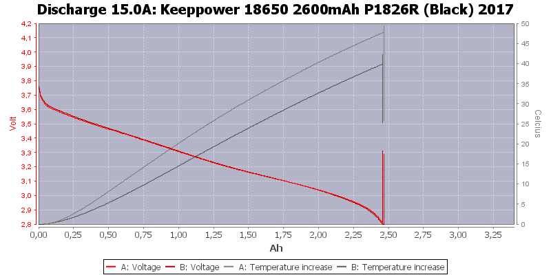 Keeppower%2018650%202600mAh%20P1826R%20(Black)%202017-Temp-15.0