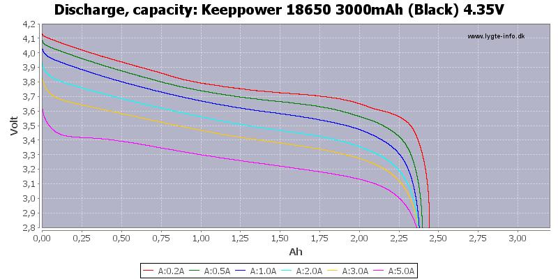 Keeppower%2018650%203000mAh%20(Black)%204.35V-Capacity