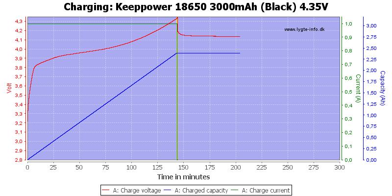 Keeppower%2018650%203000mAh%20(Black)%204.35V-Charge