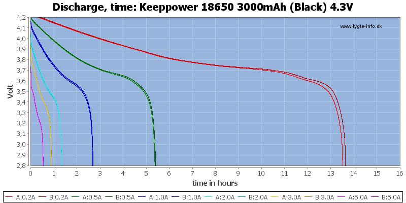 Keeppower%2018650%203000mAh%20(Black)%204.3V-CapacityTimeHours
