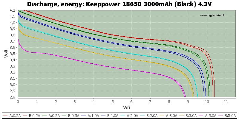 Keeppower%2018650%203000mAh%20(Black)%204.3V-Energy