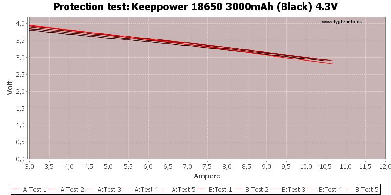 Keeppower%2018650%203000mAh%20(Black)%204.3V-TripCurrent