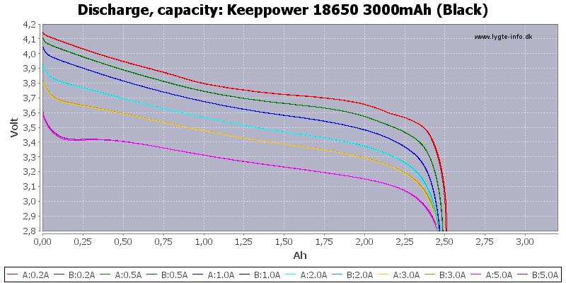Keeppower%2018650%203000mAh%20(Black)-Capacity