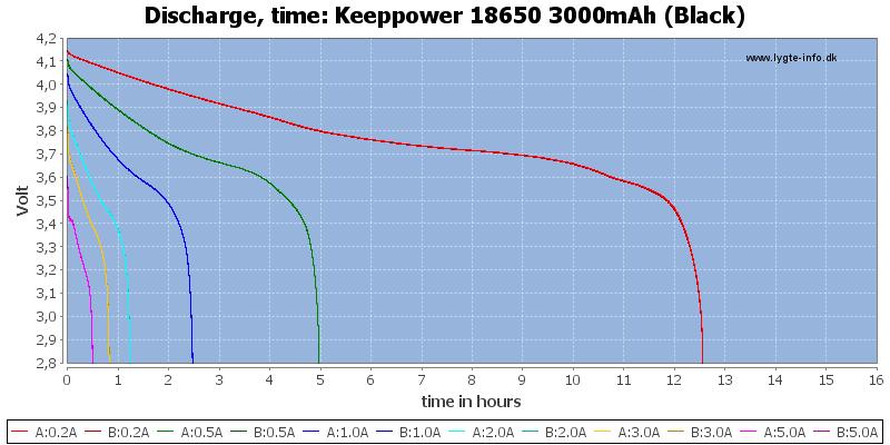 Keeppower%2018650%203000mAh%20(Black)-CapacityTimeHours