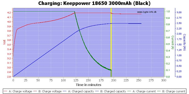 Keeppower%2018650%203000mAh%20(Black)-Charge