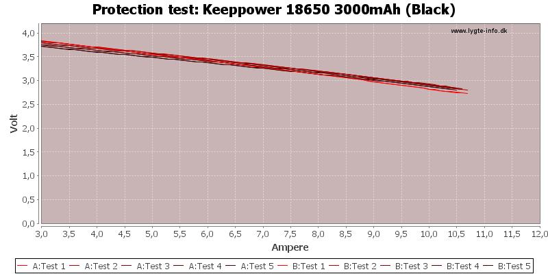 Keeppower%2018650%203000mAh%20(Black)-TripCurrent