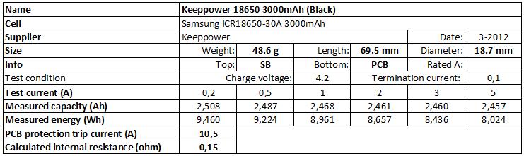 Keeppower%2018650%203000mAh%20(Black)-info
