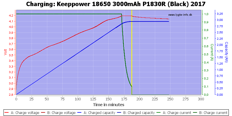 Keeppower%2018650%203000mAh%20P1830R%20(Black)%202017-Charge