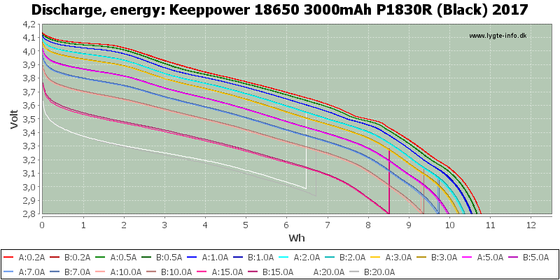 Keeppower%2018650%203000mAh%20P1830R%20(Black)%202017-Energy