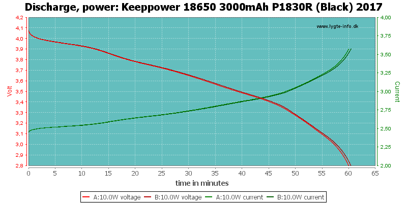 Keeppower%2018650%203000mAh%20P1830R%20(Black)%202017-PowerLoadTime