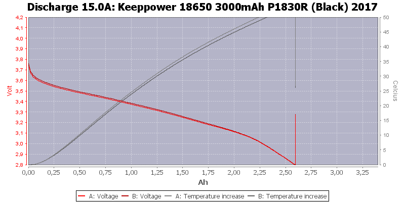 Keeppower%2018650%203000mAh%20P1830R%20(Black)%202017-Temp-15.0