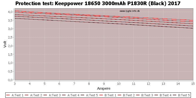 Keeppower%2018650%203000mAh%20P1830R%20(Black)%202017-TripCurrent