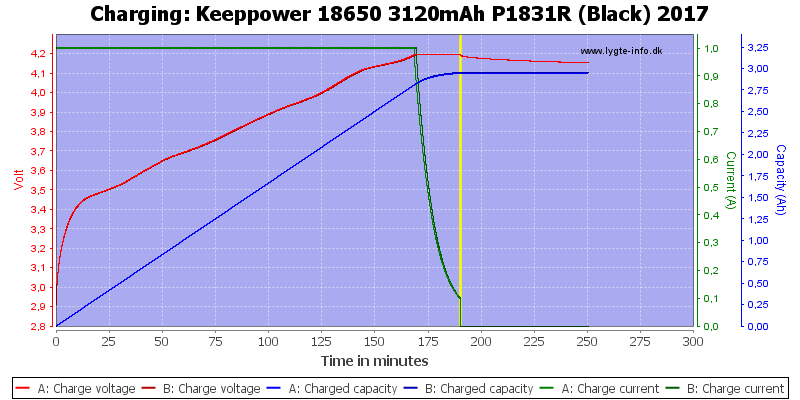 Keeppower%2018650%203120mAh%20P1831R%20(Black)%202017-Charge