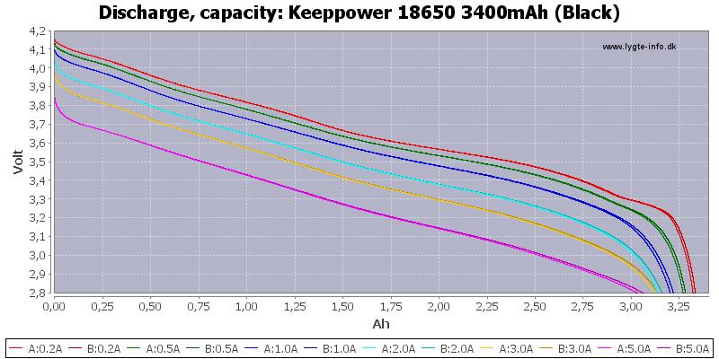 Keeppower%2018650%203400mAh%20(Black)-Capacity