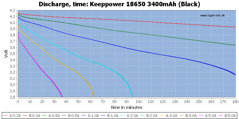 Keeppower%2018650%203400mAh%20(Black)-CapacityTime