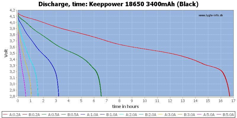 Keeppower%2018650%203400mAh%20(Black)-CapacityTimeHours