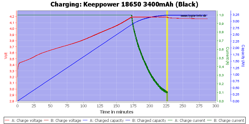 Keeppower%2018650%203400mAh%20(Black)-Charge