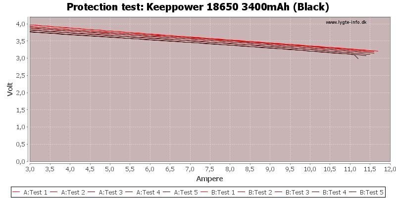 Keeppower%2018650%203400mAh%20(Black)-TripCurrent