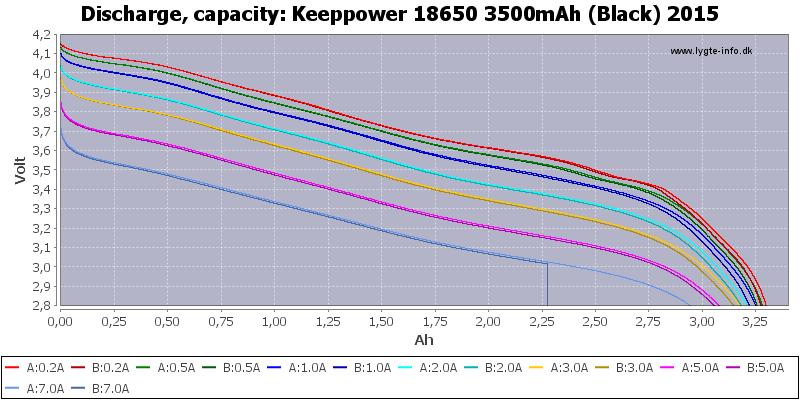Keeppower%2018650%203500mAh%20(Black)%202015-Capacity