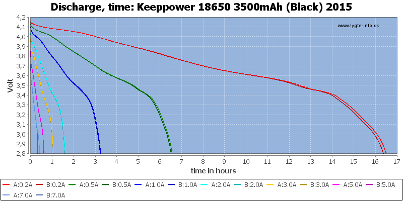 Keeppower%2018650%203500mAh%20(Black)%202015-CapacityTimeHours