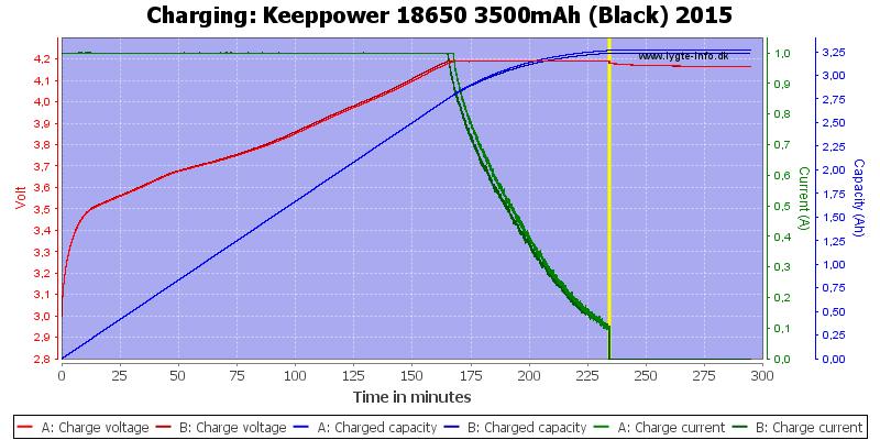 Keeppower%2018650%203500mAh%20(Black)%202015-Charge