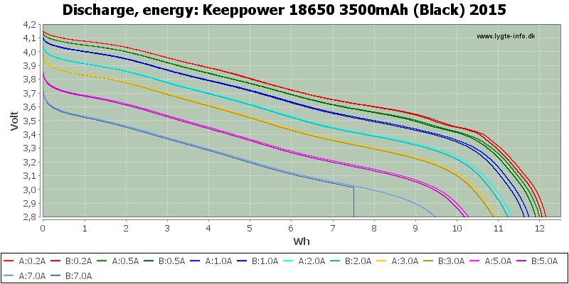 Keeppower%2018650%203500mAh%20(Black)%202015-Energy