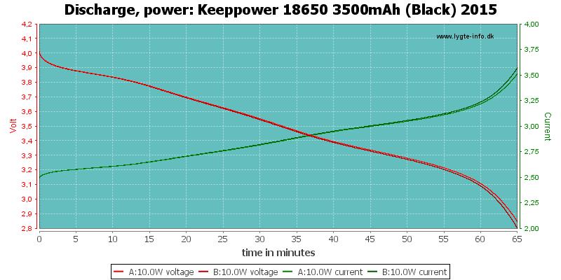 Keeppower%2018650%203500mAh%20(Black)%202015-PowerLoadTime