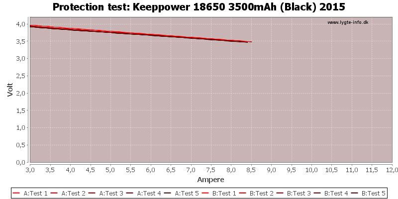 Keeppower%2018650%203500mAh%20(Black)%202015-TripCurrent