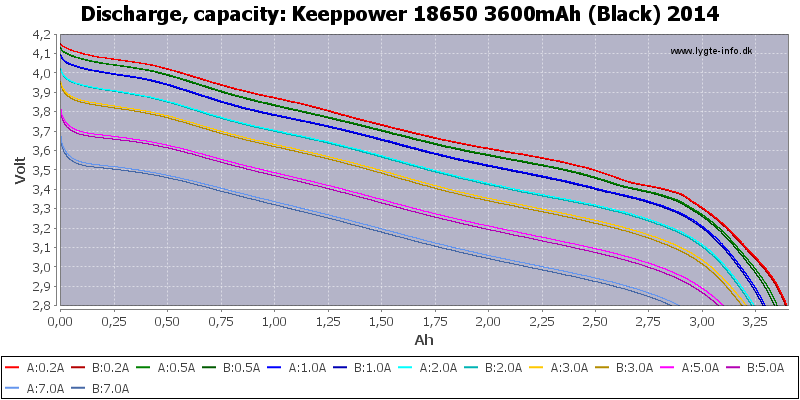 Keeppower%2018650%203600mAh%20(Black)%202014-Capacity