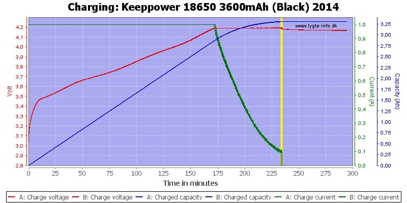 Keeppower%2018650%203600mAh%20(Black)%202014-Charge