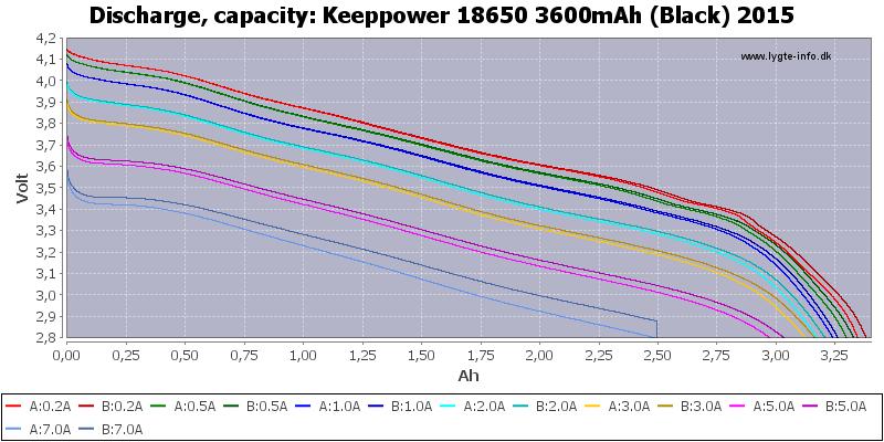 Keeppower%2018650%203600mAh%20(Black)%202015-Capacity