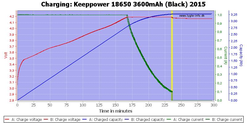 Keeppower%2018650%203600mAh%20(Black)%202015-Charge