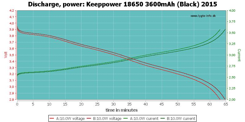 Keeppower%2018650%203600mAh%20(Black)%202015-PowerLoadTime