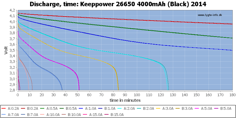 Keeppower%2026650%204000mAh%20(Black)%202014-CapacityTime