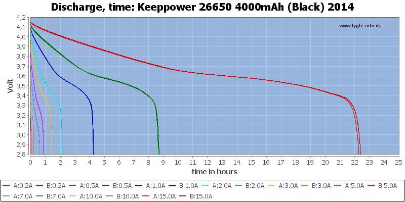 Keeppower%2026650%204000mAh%20(Black)%202014-CapacityTimeHours