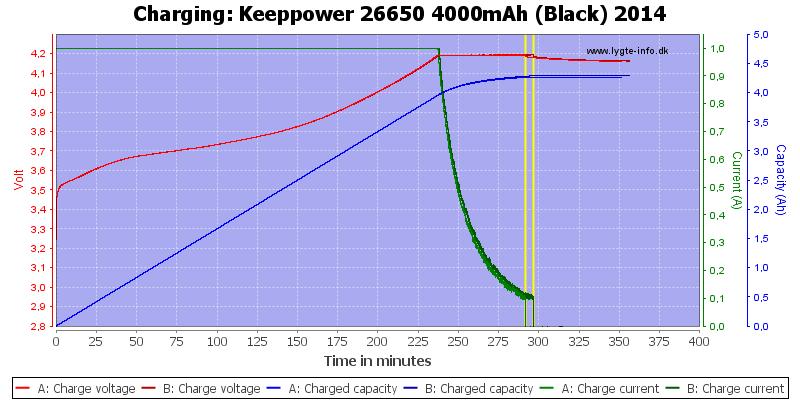 Keeppower%2026650%204000mAh%20(Black)%202014-Charge