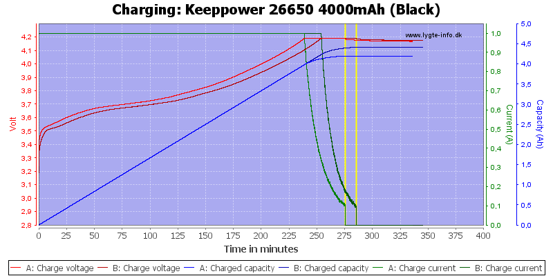 Keeppower%2026650%204000mAh%20(Black)-Charge