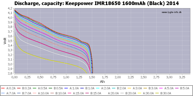 Keeppower%20IMR18650%201600mAh%20(Black)%202014-Capacity