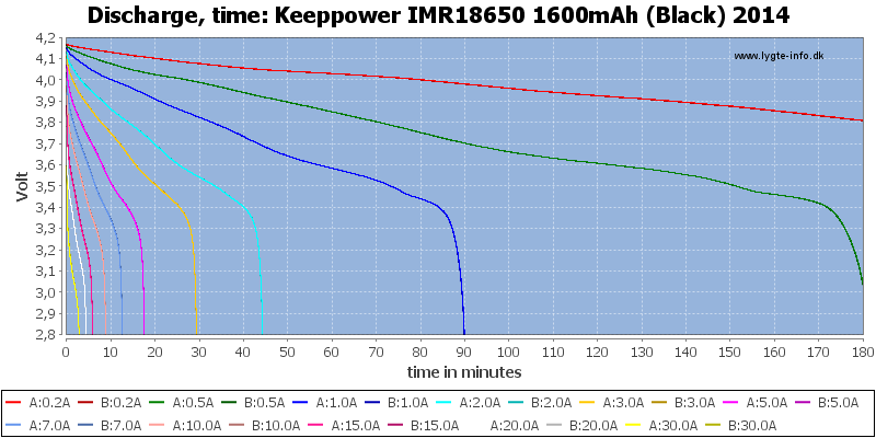 Keeppower%20IMR18650%201600mAh%20(Black)%202014-CapacityTime