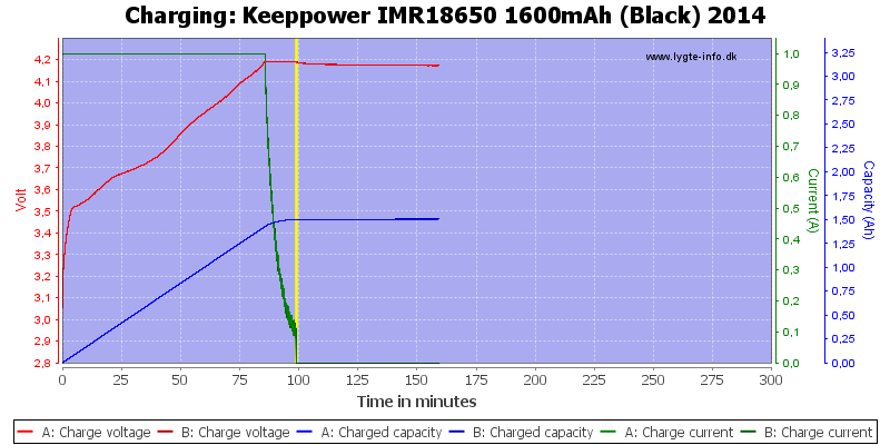Keeppower%20IMR18650%201600mAh%20(Black)%202014-Charge