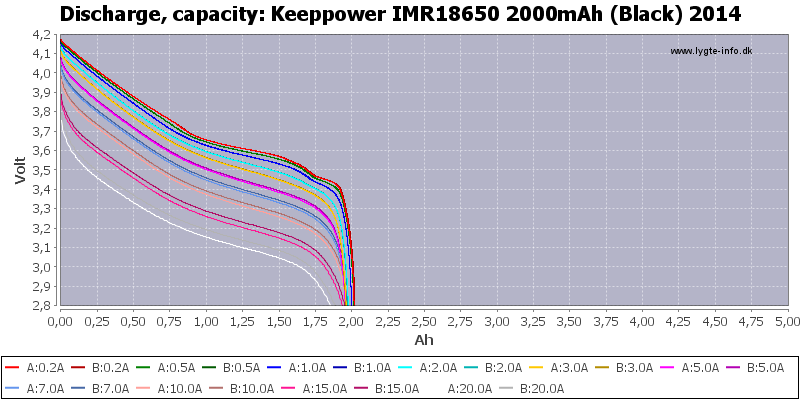 Keeppower%20IMR18650%202000mAh%20(Black)%202014-Capacity