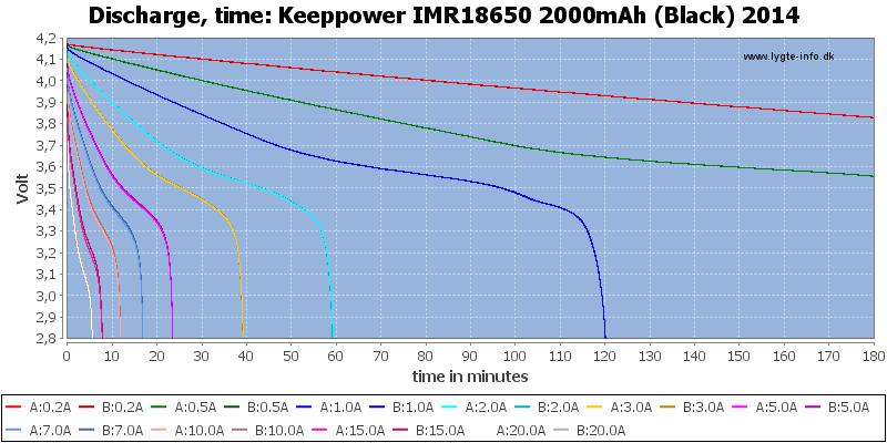 Keeppower%20IMR18650%202000mAh%20(Black)%202014-CapacityTime