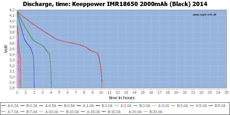 Keeppower%20IMR18650%202000mAh%20(Black)%202014-CapacityTimeHours