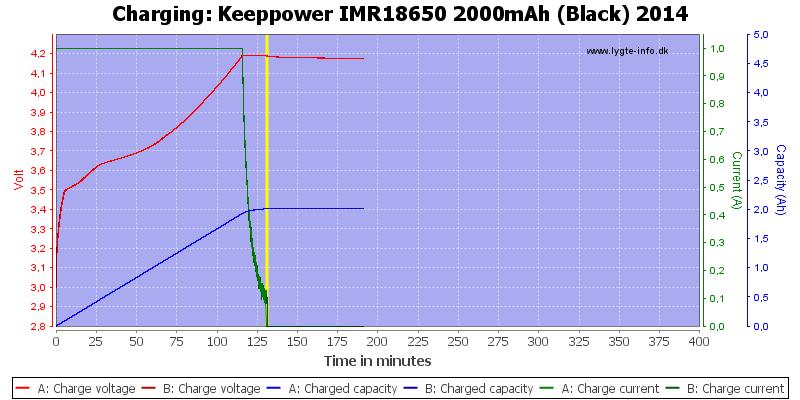 Keeppower%20IMR18650%202000mAh%20(Black)%202014-Charge
