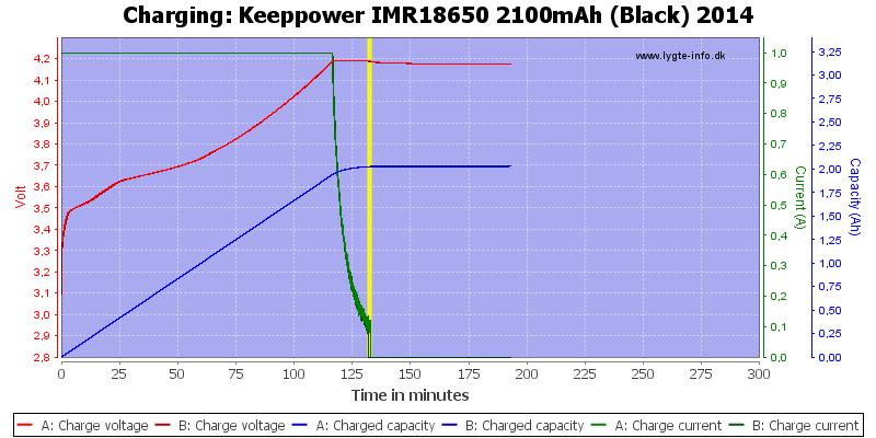 Keeppower%20IMR18650%202100mAh%20(Black)%202014-Charge